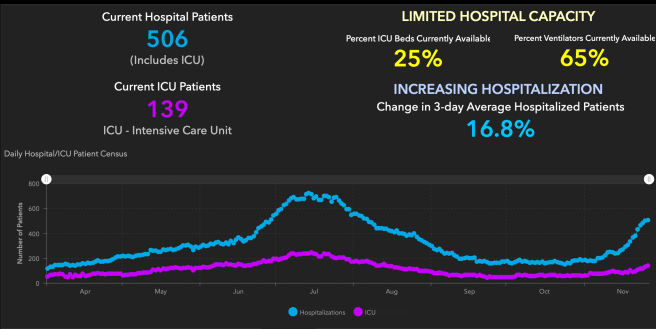 Orange County COVID-19 Hospitalizations and ICU Graph November 26 2020