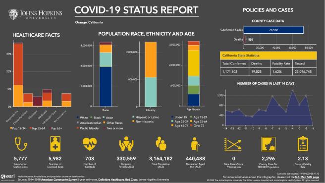 Orange County California COVID 19 Status Report November 25 2020 Courtesy of John Hopkins University