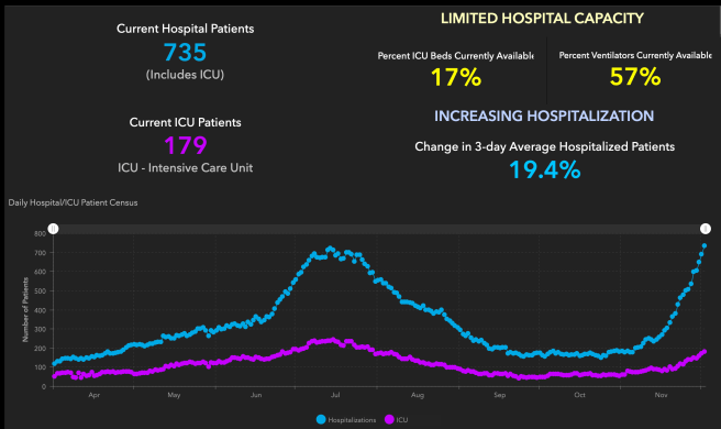 Orange County COVID-19 Hospitalizations and ICU Graph December 2 2020