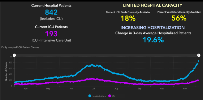 Orange County COVID-19 Hospitalizations and ICU Graph December 4 2020