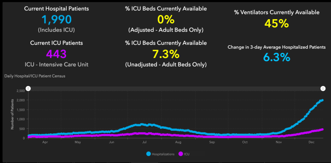 Orange County COVID-19 Hospitalizations and ICU Graph December 26 2020
