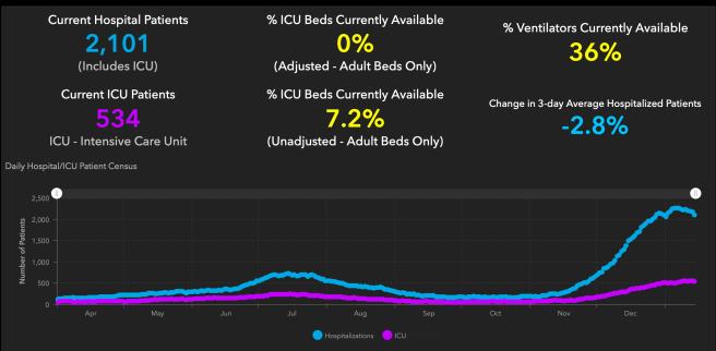 #OrangeCounty #COVID19 Hospitalizations and ICU Graph January 14 2021