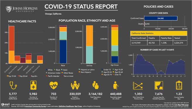 #OrangeCounty #California #COVID19 Status Report January 30 2021 Courtesy of John Hopkins University