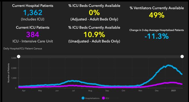 #OrangeCounty #COVID19 Hospitalizations and ICU Graph January 31 2021