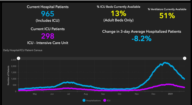 #OrangeCounty #COVID19 Hospitalizations and ICU Graph February 10 2021