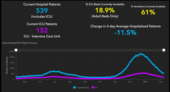 #OrangeCounty #COVID19 Hospitalizations and ICU Graph February 22 2021