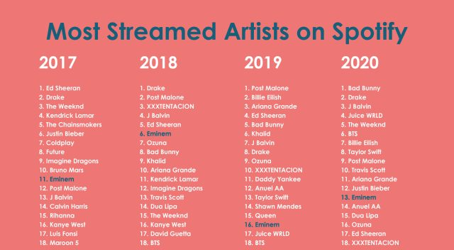 spotify-most-streamed-artists-every-year