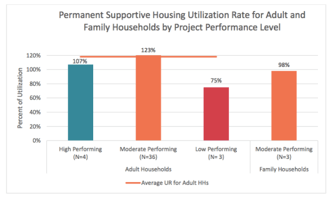 permanent-supportive-housing