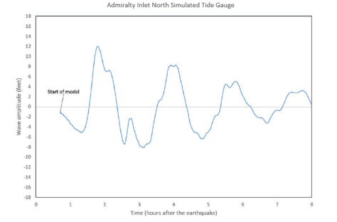 Graph with a blue line depicting the simulated tide gauge of wave amplitude over time on Admiralty Inlet North.