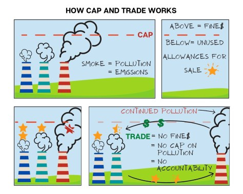 Illustration depicting three different chimneys with text explaining how cap and trade policy works.