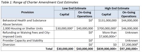 Table depicting the range of Charter Amendment cost estimates.