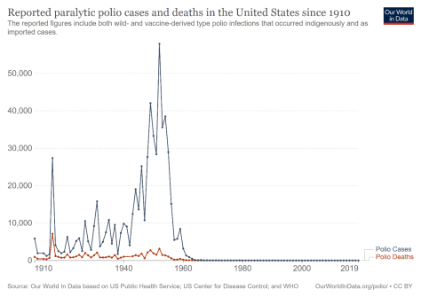 Graph depicting reported paralytic polio cases and deaths in the United States since 1910 with a blue dotted line representing polio cases and a red dotted line representing polio deaths.