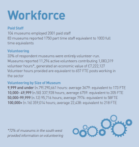 an infographic showing the workforce data for the south west 2017-2018