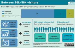 infographic showing data on 20-50k visitors