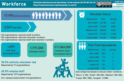 infographic of the workforce data
