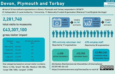 Screenshot of Devon, Plymouth and Torbay annual survey data