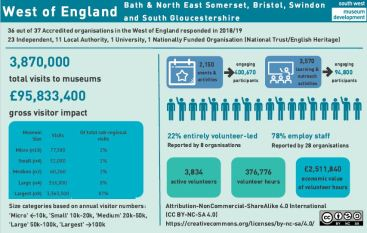 Screenshot of West of England sector research data