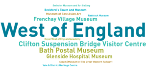 An infographic showing museums who have contributed to the Annual Museums Survey in the West of England
