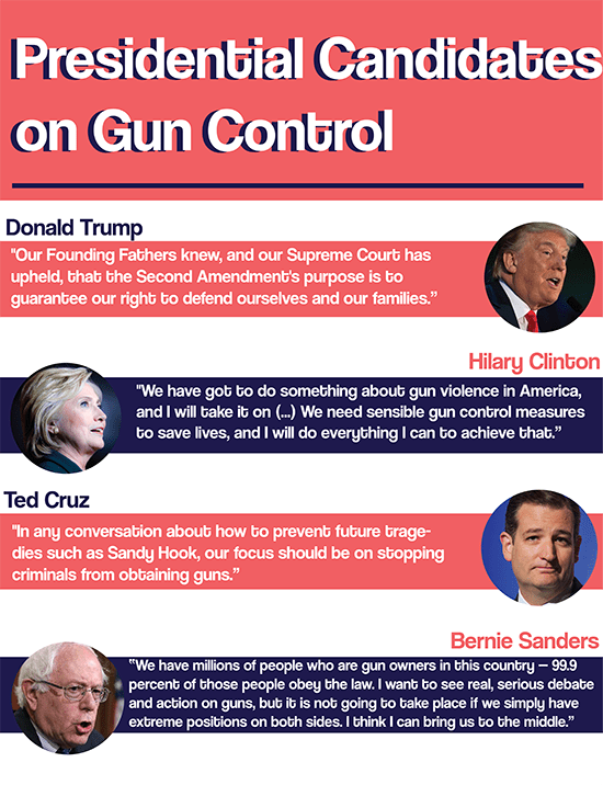 Infographic: Summer Thomad Sources: Where Top 2016 Presidential Candidates Stand on Gun Control On the Issues