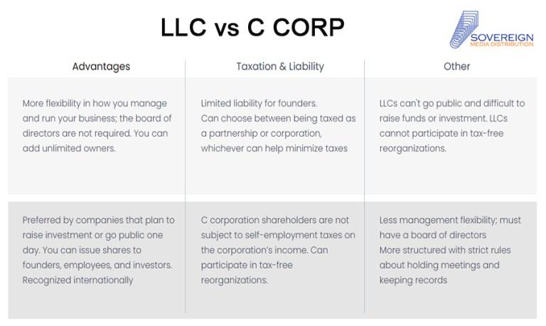 LLC vs C CORP