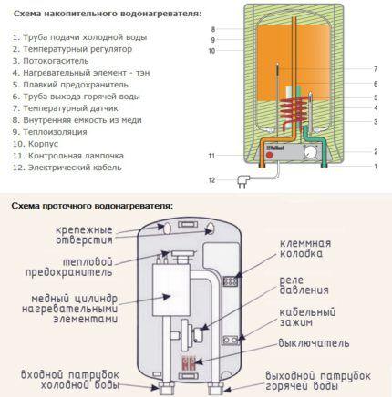 Esquemas de aquecedores de água para produção de drenagem de água