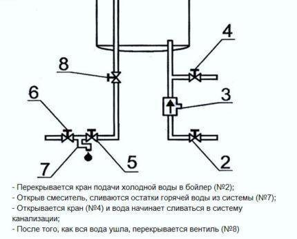 Diagrama de drenagem de aquecedor de água
