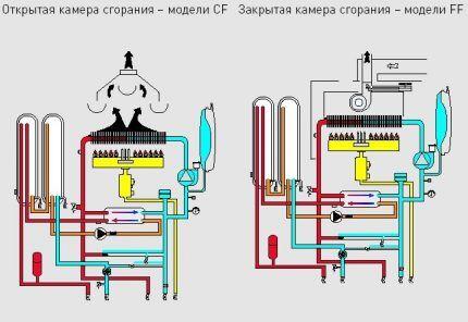 Gasverbrandingskamers