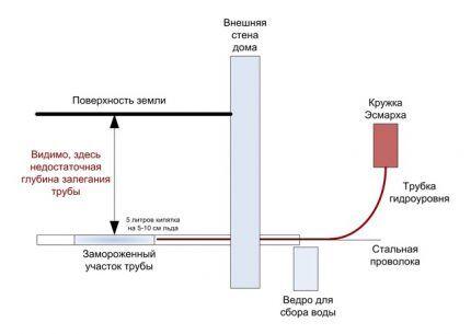 加熱構造の配置の計画