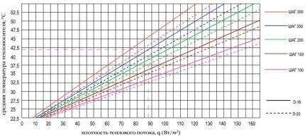 Värmeflödetäthetsschema