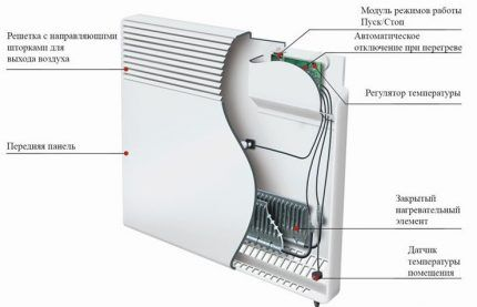 Dispositivo de convector elétrico