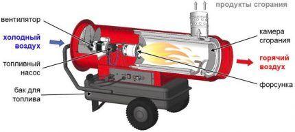Imaginea Sketchy a unui dispozitiv de conducte de căldură diesel