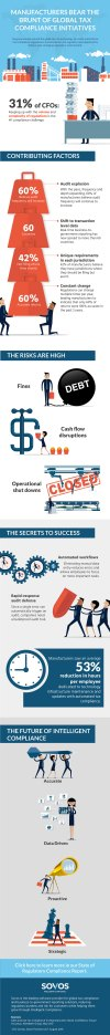 How Manufacturers Keep Pace with Global Tax Compliance - Infographic