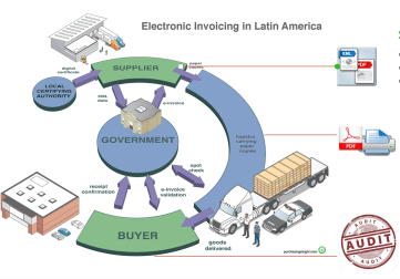 Compliance regulations for electronic invoicing in Latin America are much more complex when compared to the United States