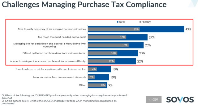Challenges Managing Purchase Tax Compliance - accounts payable process improvement