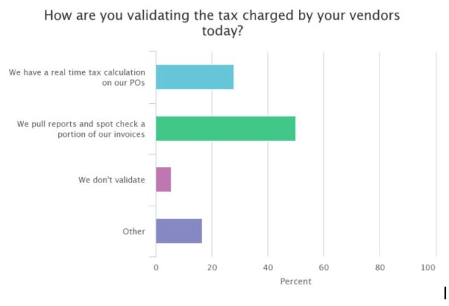 How Validating Tax Charged by Vendors Today_poll question