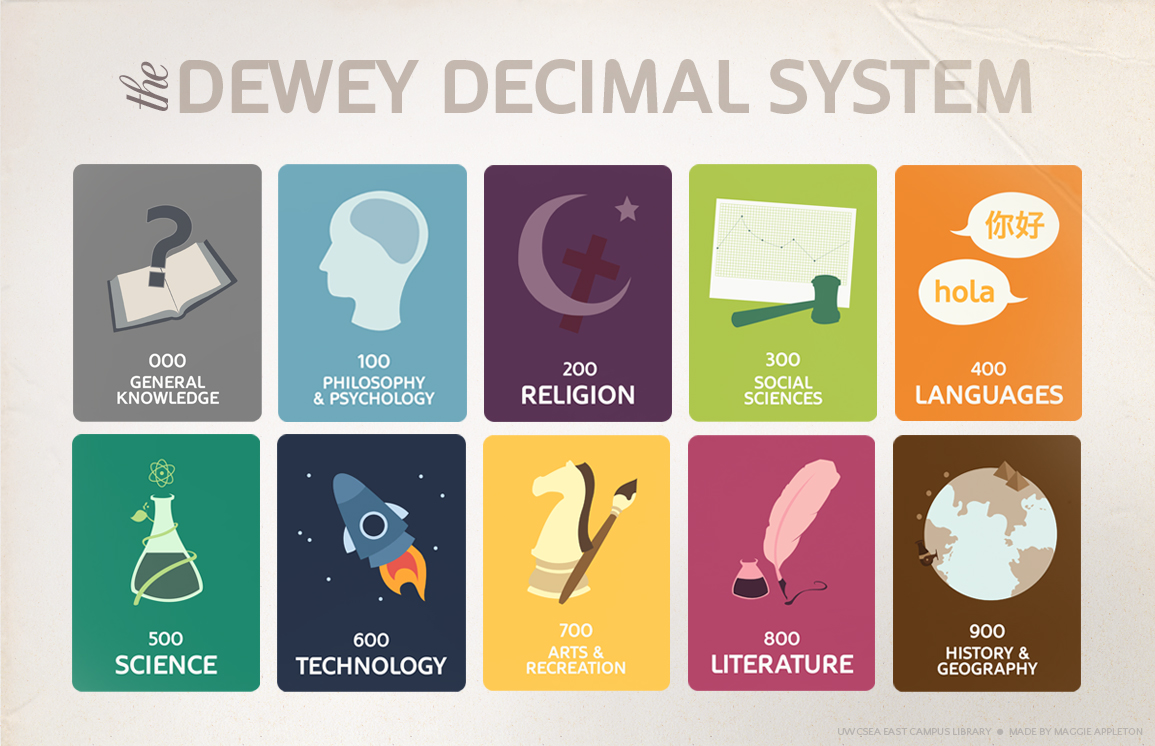 photograph relating to Printable Library Signs known as Dewey Decimal Signage Sowing Seeds Librarian