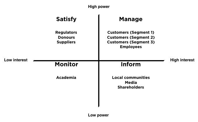Power / Interest Grid for creating brand messaging