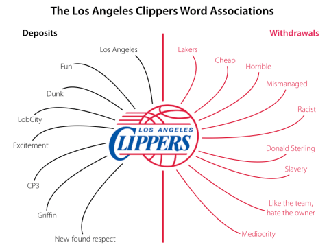 Should the LA Clippers Change its Name?
