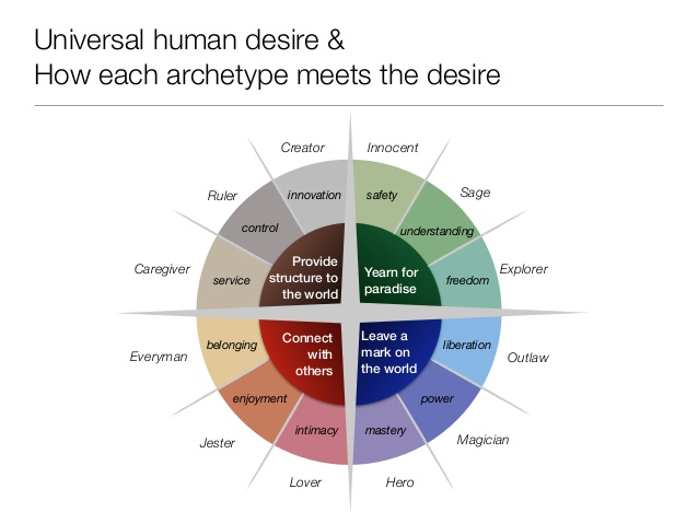 archetype-overview-with-brand-examples-character-compass-20-638