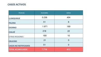 Photo of OSORNO REPORTA 9 CASOS NUEVOS DE CORONAVIRUS HOY MIERCOLES