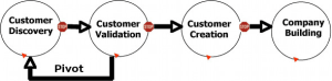 Lean-Startup-un-modelo-de-negocios-a-tu-medida-texto4