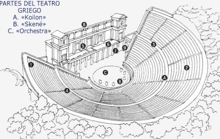 teatro griego y romano, características del teatro griego y romano