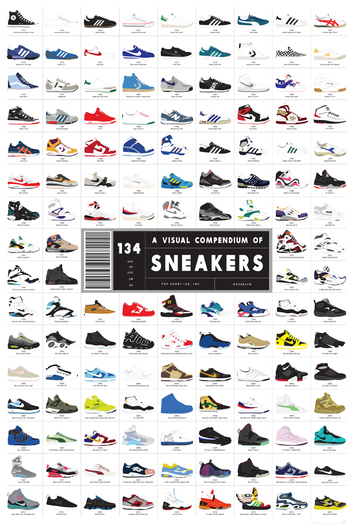 Poster Evolution Sneakers Baskets