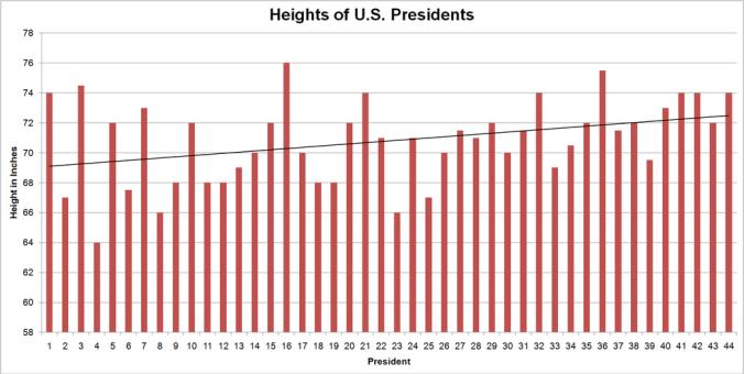 Potus-heights