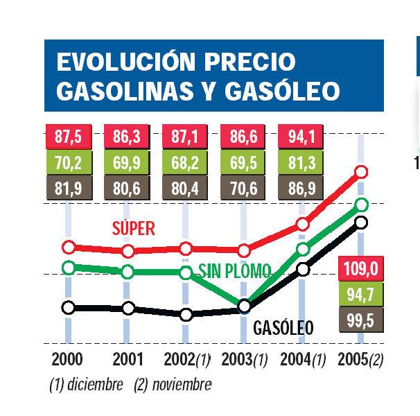 La Crisis del Gasoil
