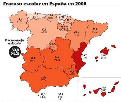 Fracaso Escolar en España