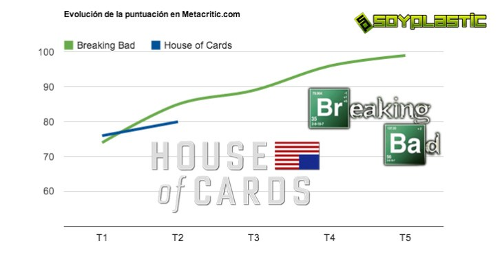 Gráfica comparativa entre Breaking Bad y House of Cards