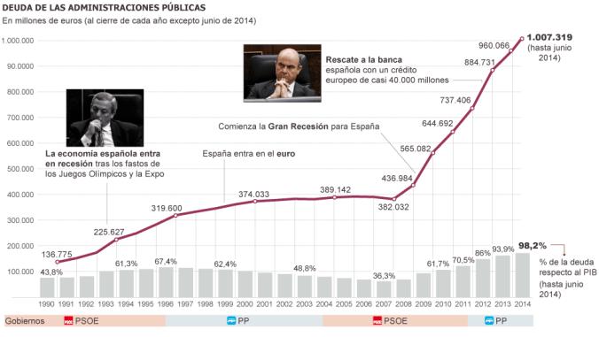 Evolución de la deuda pública de España