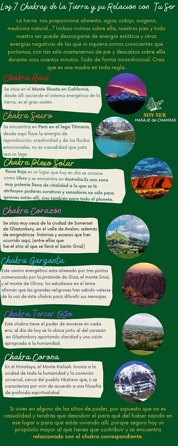 Chakras de la Tierra y su relación con tu Ser