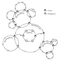 Soziokratisches Organigramm - Kreisorganisation